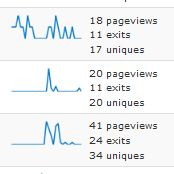 Google Analytics Dashboard Widget edit posts view