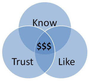 Get people to know, like & trust you is why the rule of seven works in your marketing